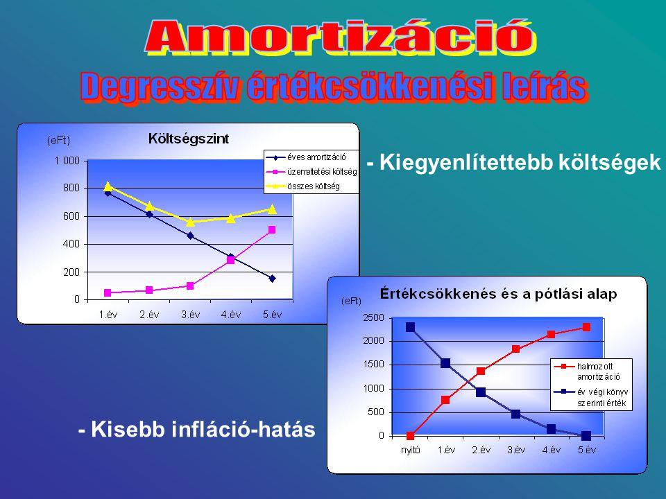 - Kiegyenlítettebb költségek - Kisebb infláció-hatás