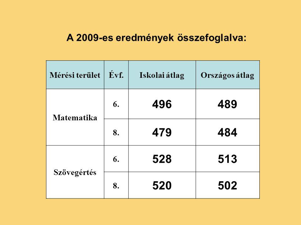 Mérési területÉvf.Iskolai átlagOrszágos átlag Matematika 6.