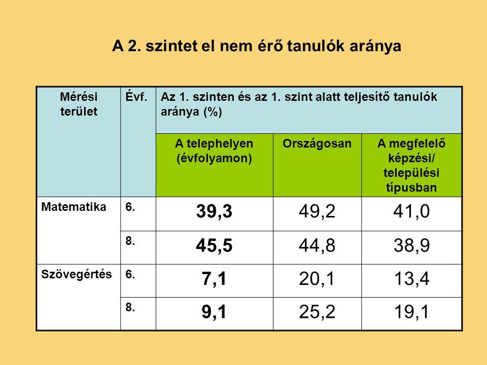Mérési terület Évf.Az 1. szinten és az 1.