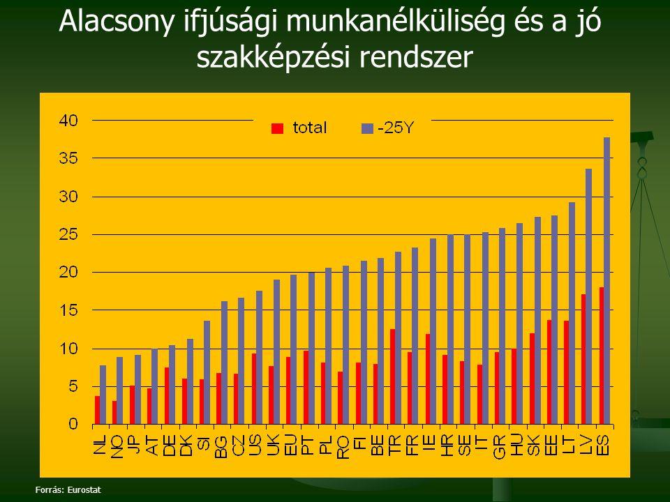 Forrás: Eurostat Alacsony ifjúsági munkanélküliség és a jó szakképzési rendszer