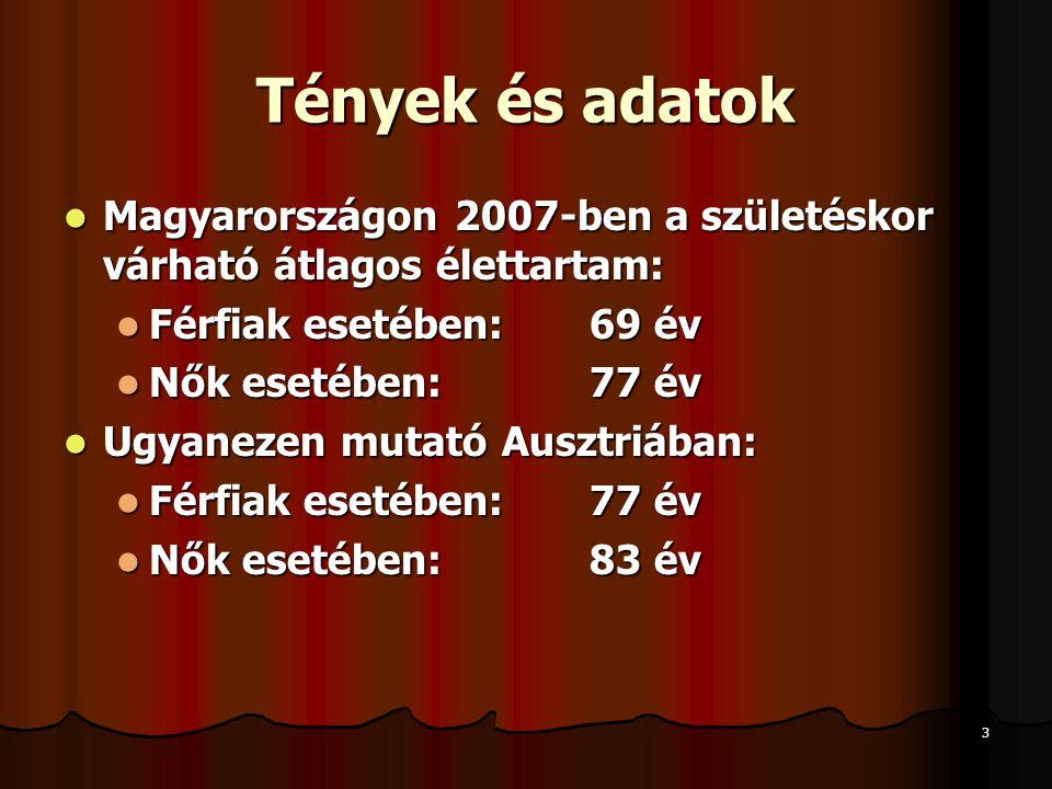 3 Tények és adatok  Magyarországon 2007-ben a születéskor várható átlagos élettartam:  Férfiak esetében: 69 év  Nők esetében:77 év  Ugyanezen muta
