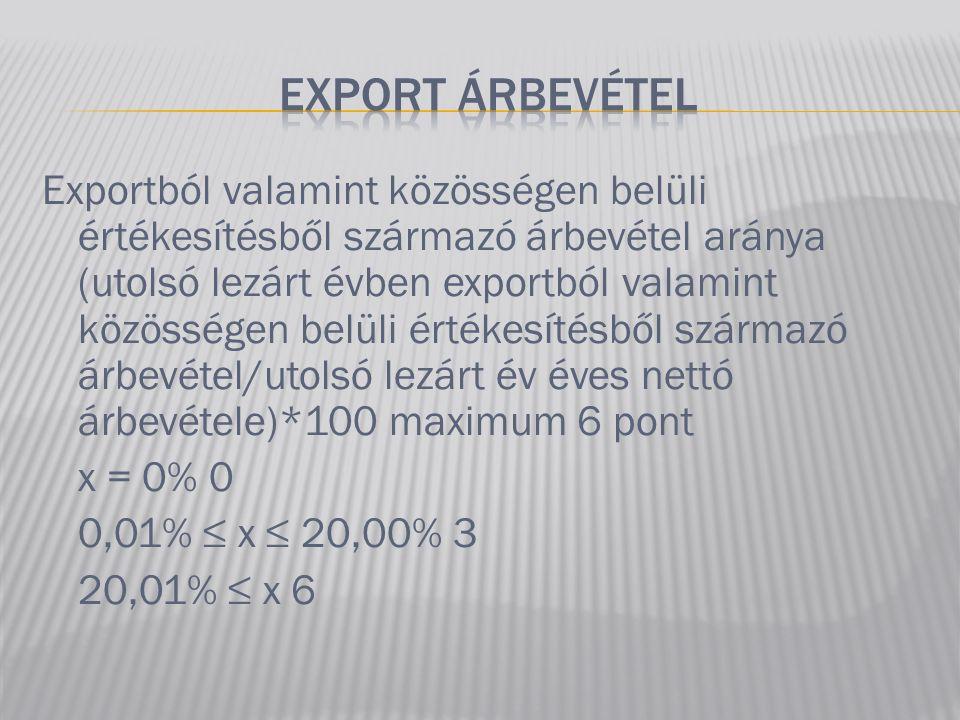 Exportból valamint közösségen belüli értékesítésből származó árbevétel aránya (utolsó lezárt évben exportból valamint közösségen belüli értékesítésből származó árbevétel/utolsó lezárt év éves nettó árbevétele)*100 maximum 6 pont x = 0% 0 0,01% ≤ x ≤ 20,00% 3 20,01% ≤ x 6