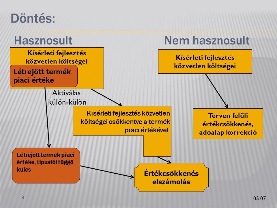 8 Döntés: Hasznosult Nem hasznosult Kísérleti fejlesztés közvetlen költségei Létrejött termék piaci értéke Létrejött termék piaci értéke, típustól függő kulcs Terven felüli értékcsökkenés, adóalap korrekció Aktiválás külön-külön Értékcsökkenés elszámolás Kísérleti fejlesztés közvetlen költségei csökkentve a termék piaci értékével.