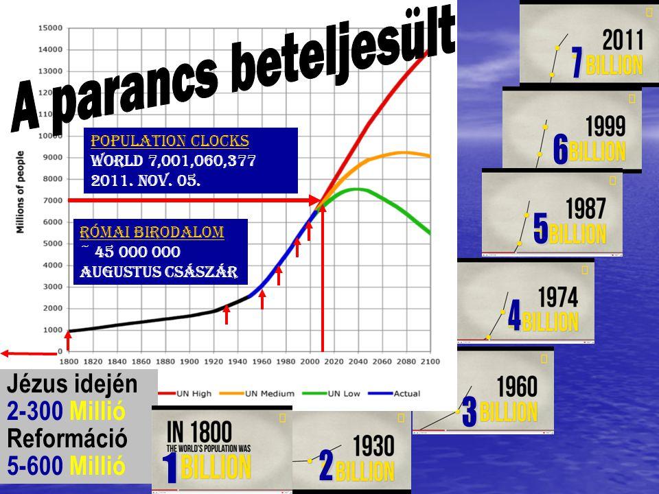 Jézus idején 2-300 Millió Reformáció 5-600 Millió Population Clocks World 7,001,060,377 2011. nov. 05. Római Birodalom ~ 45 000 000 Augustus császár