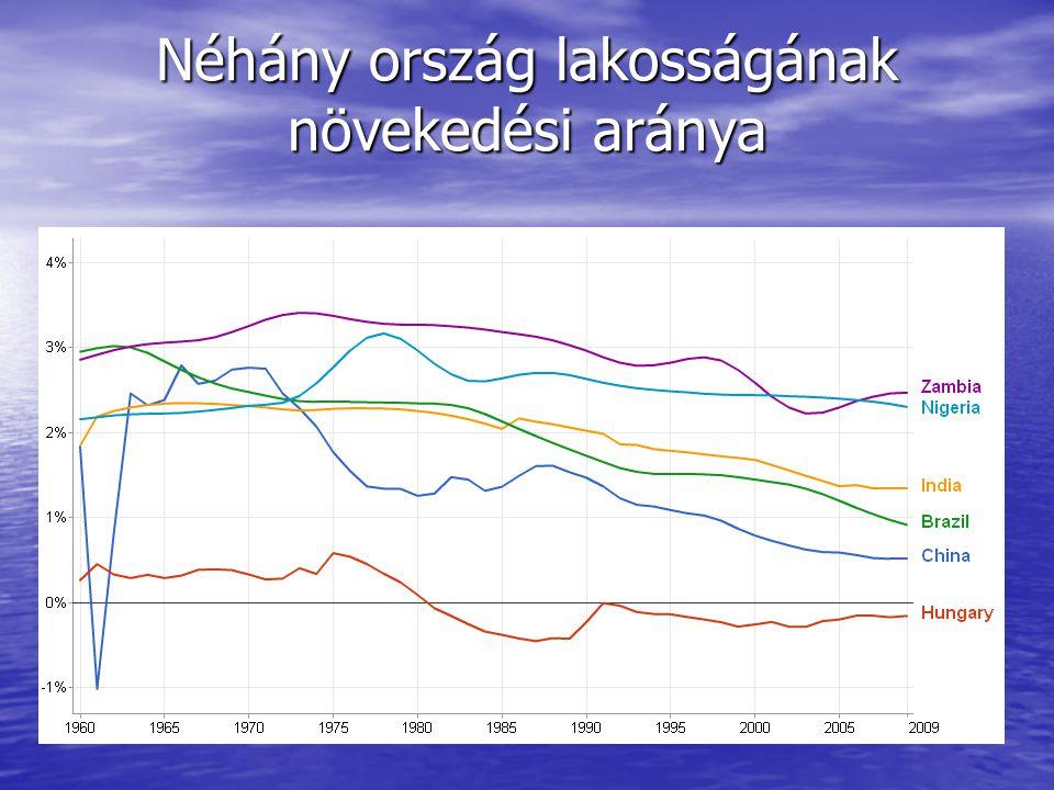 Néhány ország lakosságának növekedési aránya