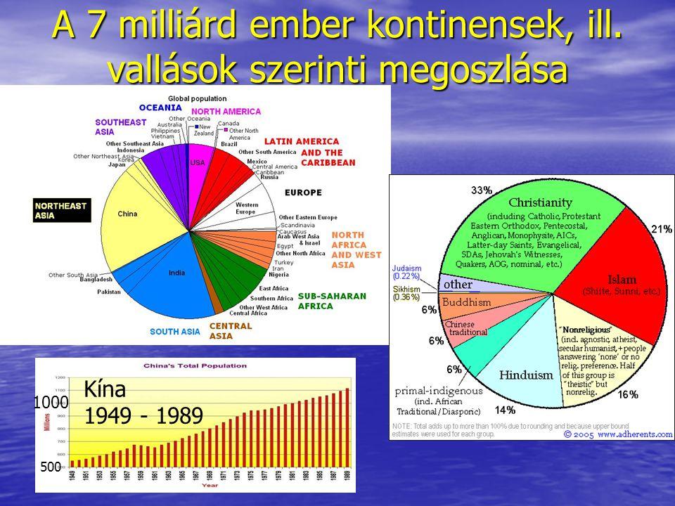 500 1000 Kína 1949 - 1989 A 7 milliárd ember kontinensek, ill. vallások szerinti megoszlása