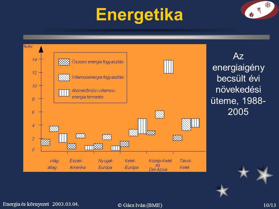Energia és környezet 2003.03.04. © Gács Iván (BME)10/13 Energetika Az energiaigény becsült évi növekedési üteme, 1988- 2005