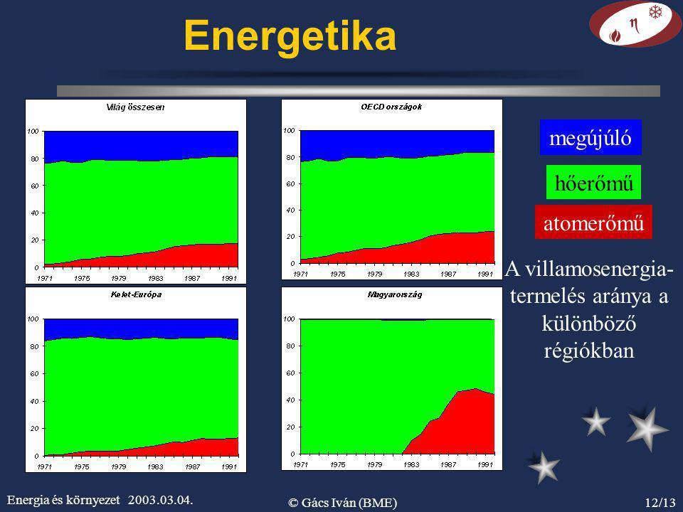 Energia és környezet 2003.03.04. © Gács Iván (BME)12/13 Energetika megújúló hőerőmű atomerőmű A villamosenergia- termelés aránya a különböző régiókban
