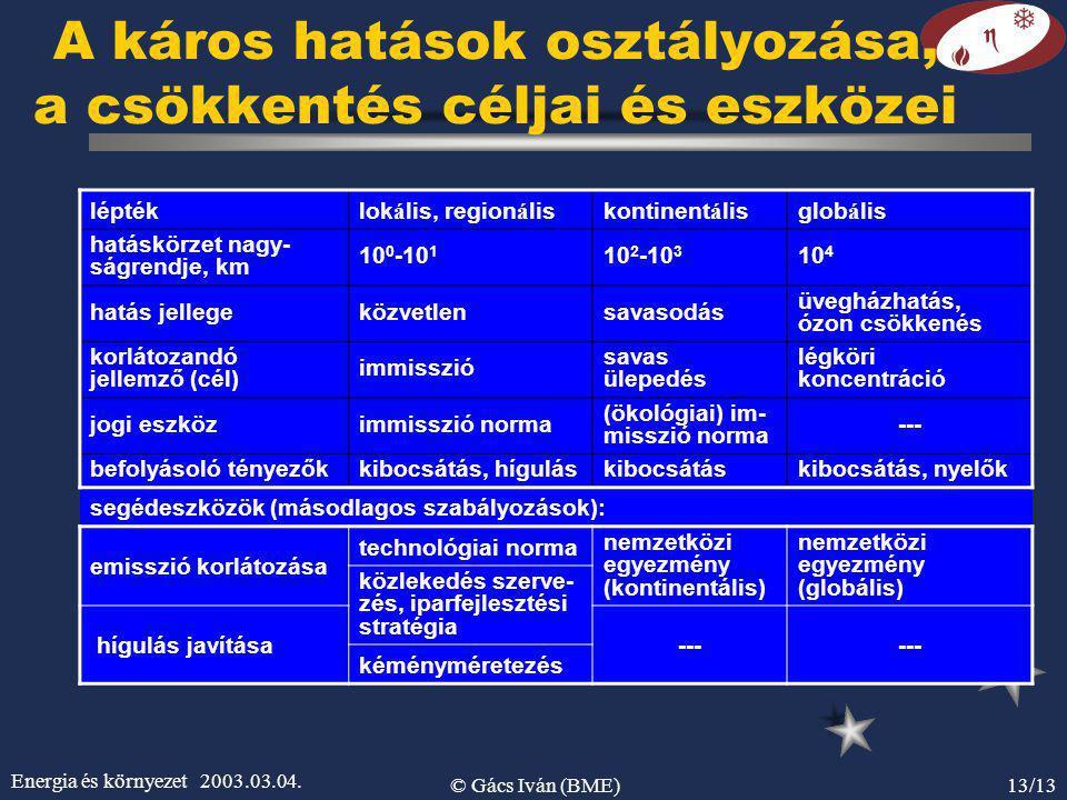 Energia és környezet 2003.03.04. © Gács Iván (BME)13/13 A káros hatások osztályozása, a csökkentés céljai és eszközei léptéklok á lis, region á liskon