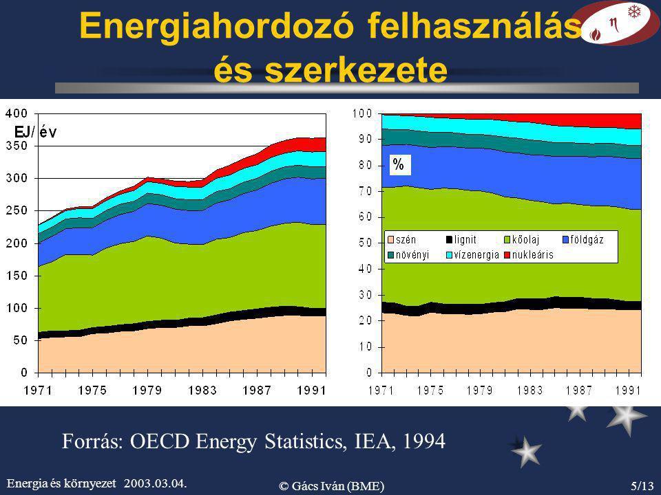 Energia és környezet 2003.03.04. © Gács Iván (BME)5/13 Energiahordozó felhasználás és szerkezete Forrás: OECD Energy Statistics, IEA, 1994