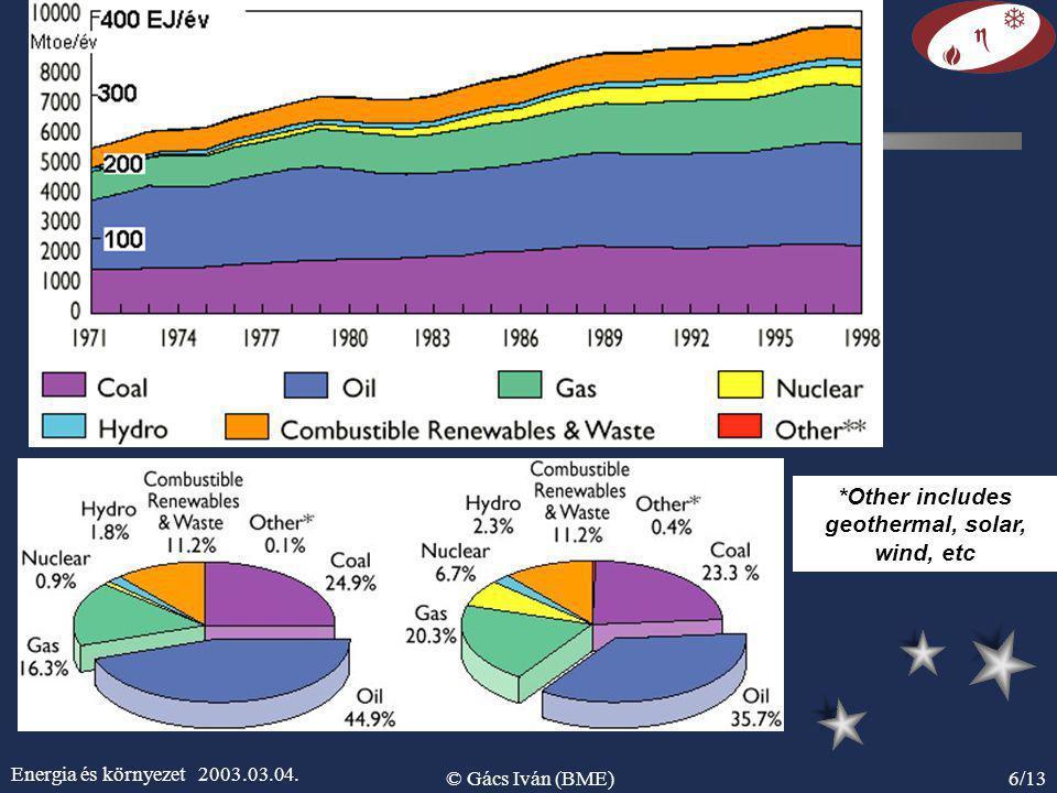 Energia és környezet 2003.03.04. © Gács Iván (BME)6/13 *Other includes geothermal, solar, wind, etc