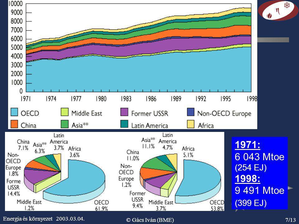 Energia és környezet 2003.03.04. © Gács Iván (BME)7/13 1971: 6 043 Mtoe (254 EJ) 1998: 9 491 Mtoe (399 EJ)