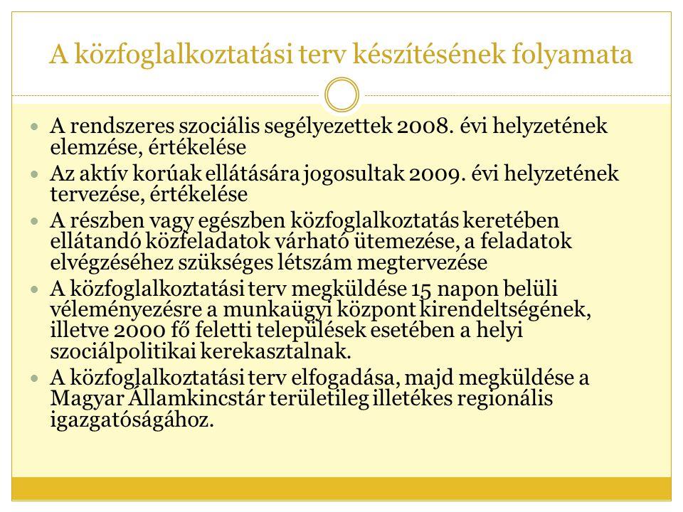 A közfoglalkoztatási terv készítésének folyamata  A rendszeres szociális segélyezettek 2008.