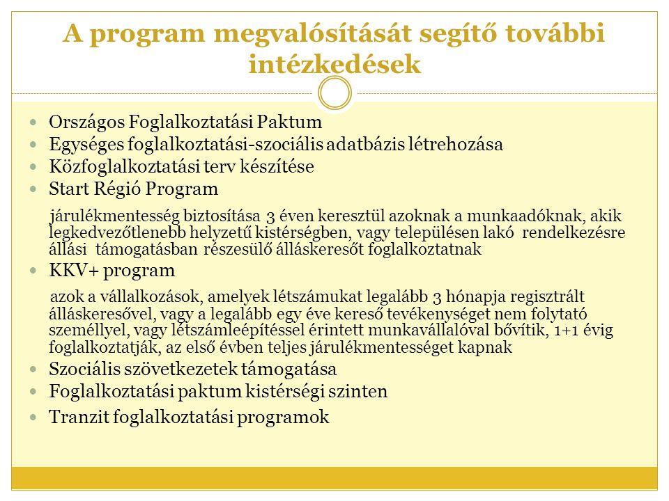 A program megvalósítását segítő további intézkedések  Országos Foglalkoztatási Paktum  Egységes foglalkoztatási-szociális adatbázis létrehozása  Közfoglalkoztatási terv készítése  Start Régió Program járulékmentesség biztosítása 3 éven keresztül azoknak a munkaadóknak, akik legkedvezőtlenebb helyzetű kistérségben, vagy településen lakó rendelkezésre állási támogatásban részesülő álláskeresőt foglalkoztatnak  KKV+ program azok a vállalkozások, amelyek létszámukat legalább 3 hónapja regisztrált álláskeresővel, vagy a legalább egy éve kereső tevékenységet nem folytató személlyel, vagy létszámleépítéssel érintett munkavállalóval bővítik, 1+1 évig foglalkoztatják, az első évben teljes járulékmentességet kapnak  Szociális szövetkezetek támogatása  Foglalkoztatási paktum kistérségi szinten  Tranzit foglalkoztatási programok
