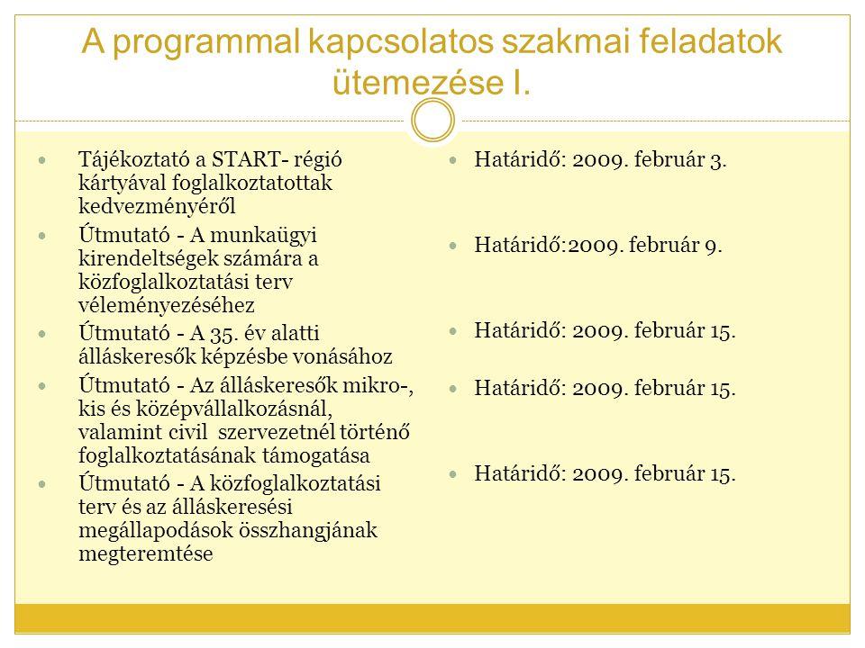 A programmal kapcsolatos szakmai feladatok ütemezése I.
