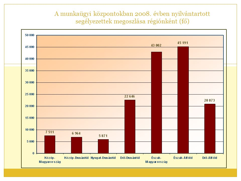 A munkaügyi központokban 2008. évben nyilvántartott segélyezettek megoszlása régiónként (fő)