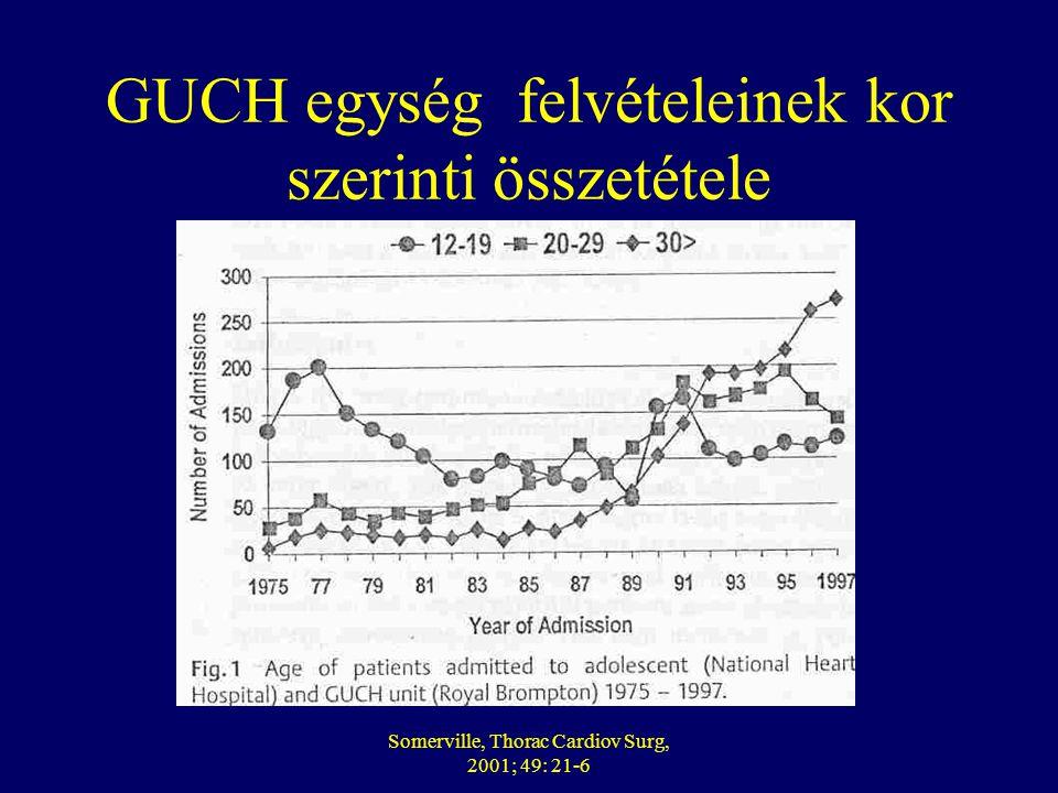 Somerville, Thorac Cardiov Surg, 2001; 49: 21-6 GUCH egység felvételeinek kor szerinti összetétele