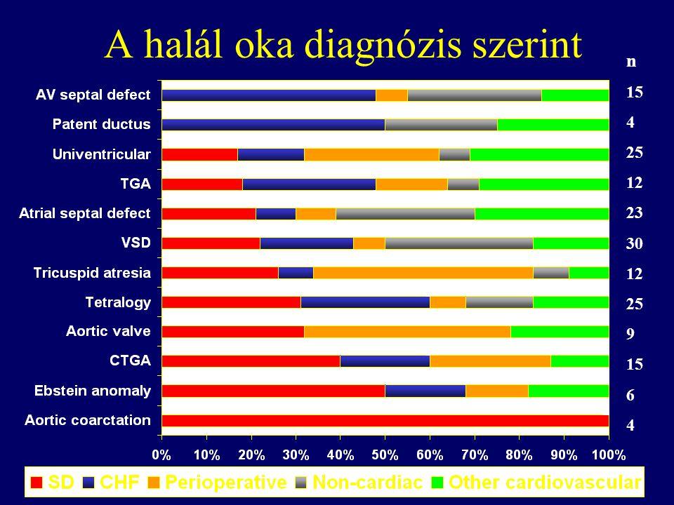A halál oka diagnózis szerint n 15 4 25 12 23 30 12 25 9 15 6 4