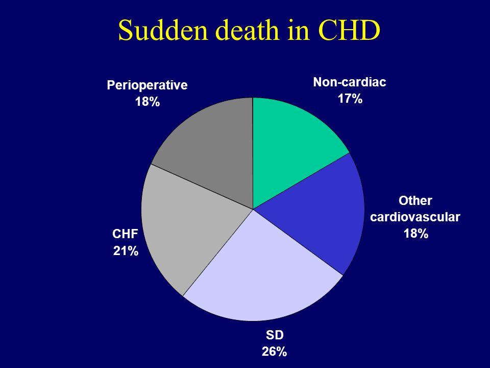 Sudden death in CHD Non-cardiac 17% SD 26% CHF 21% Perioperative 18% Other cardiovascular 18%