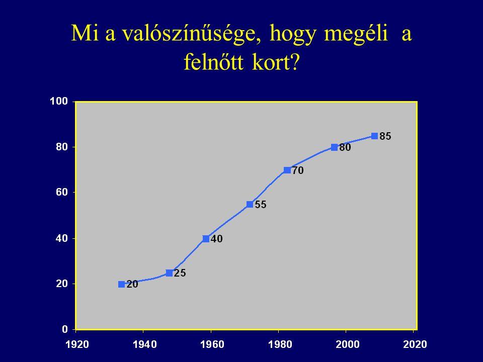 Wren Heart, 2001; 81:438 A várható populatio •3 millió lakost egy gyermek kardiológiai központ látott el •10 év alatt (1985-94) 377 310 élve születés, közülük 1942 veleszületett szívbeteg (5,2/1000) •1 éves kort 1588 (82 %) élte meg •16 éves kort 1514 gyermek élte meg •További 608 diagnózis gyermekkorban •Évente 200 új felnőtt beteg/100.000 élve születés