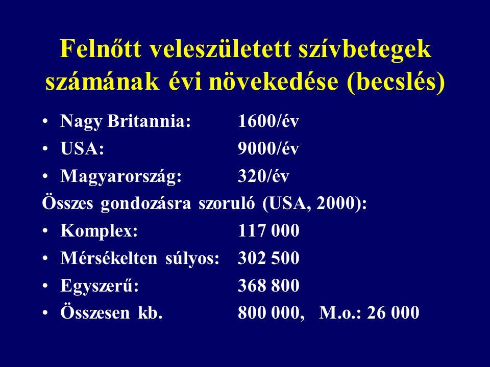 Felnőtt veleszületett szívbetegek számának évi növekedése (becslés) •Nagy Britannia:1600/év •USA:9000/év •Magyarország:320/év Összes gondozásra szorul