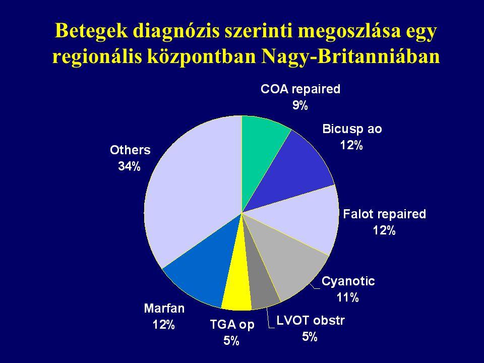 Betegek diagnózis szerinti megoszlása egy regionális központban Nagy-Britanniában