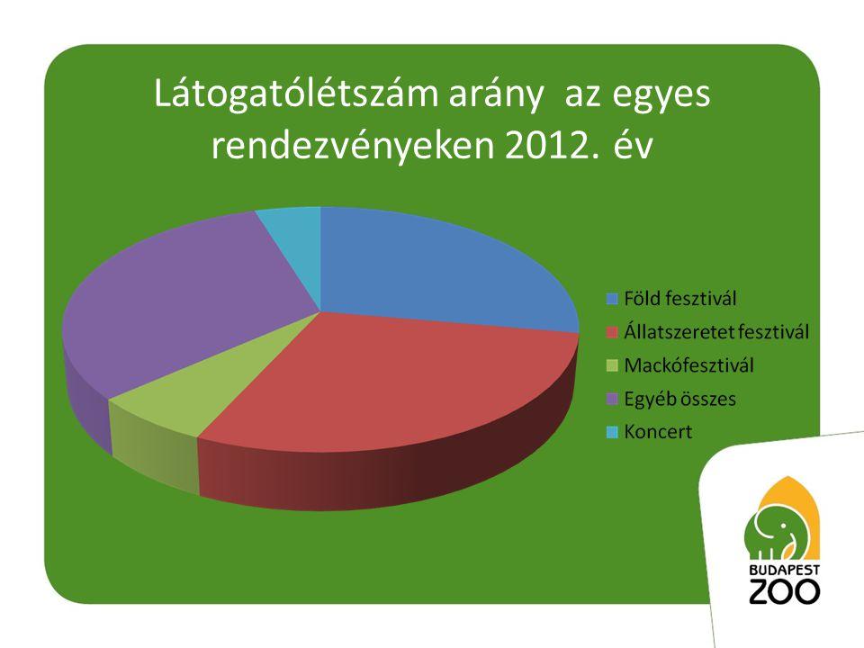 Látogatólétszám arány az egyes rendezvényeken 2012. év