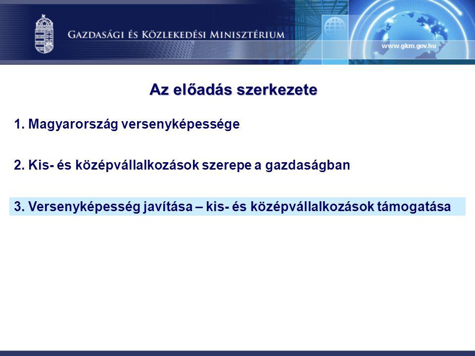 1. Magyarország versenyképessége 2. Kis- és középvállalkozások szerepe a gazdaságban 3. Versenyképesség javítása – kis- és középvállalkozások támogatá