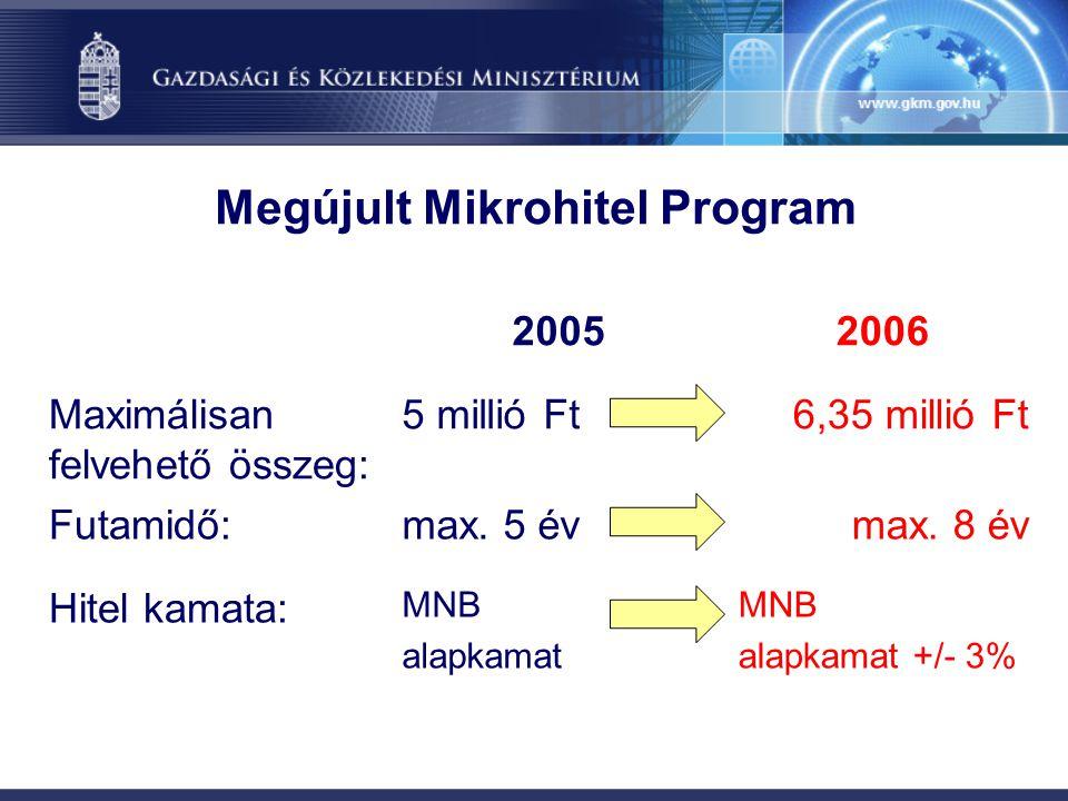 Megújult Mikrohitel Program 20052006 Maximálisan felvehető összeg: 5 millió Ft6,35 millió Ft Futamidő:max. 5 évmax. 8 év Hitel kamata: MNB alapkamat M