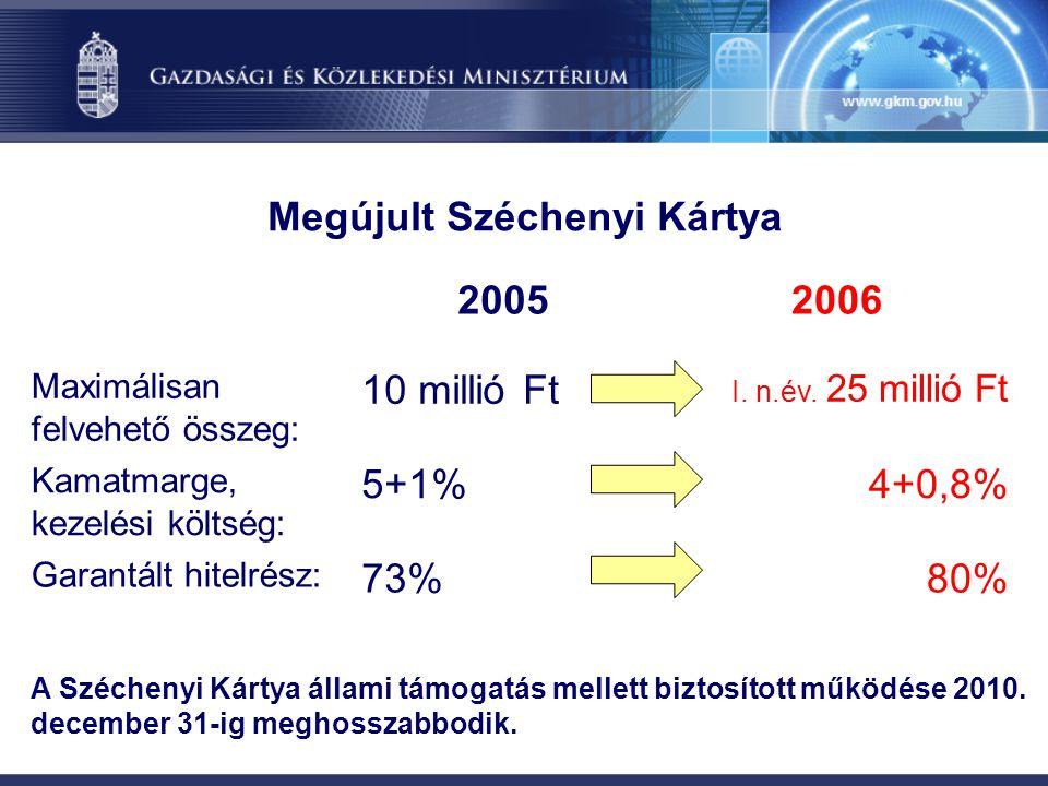 Megújult Széchenyi Kártya 20052006 Maximálisan felvehető összeg: 10 millió Ft I. n.év. 25 millió Ft Kamatmarge, kezelési költség: 5+1%4+0,8% Garantált