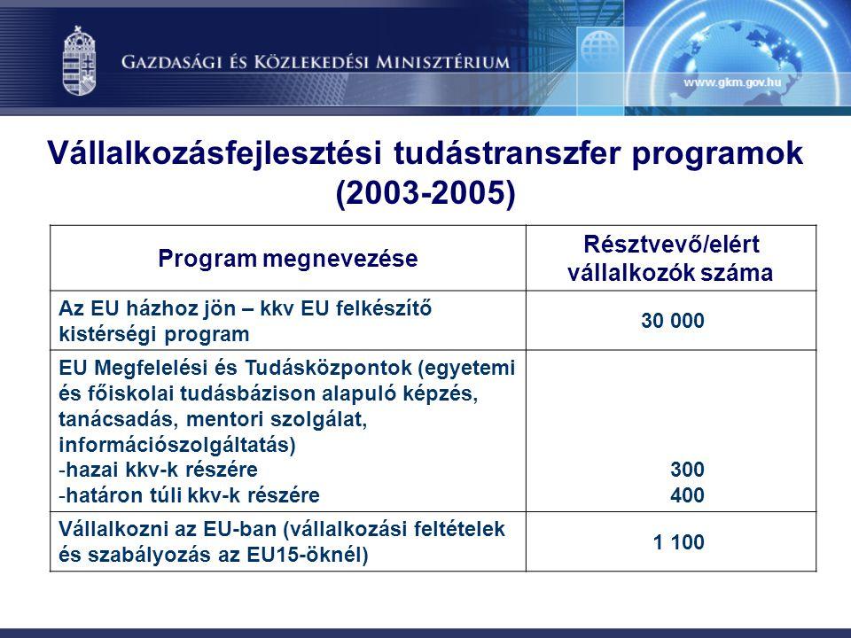 Vállalkozásfejlesztési tudástranszfer programok (2003-2005) Program megnevezése Résztvevő/elért vállalkozók száma Az EU házhoz jön – kkv EU felkészítő