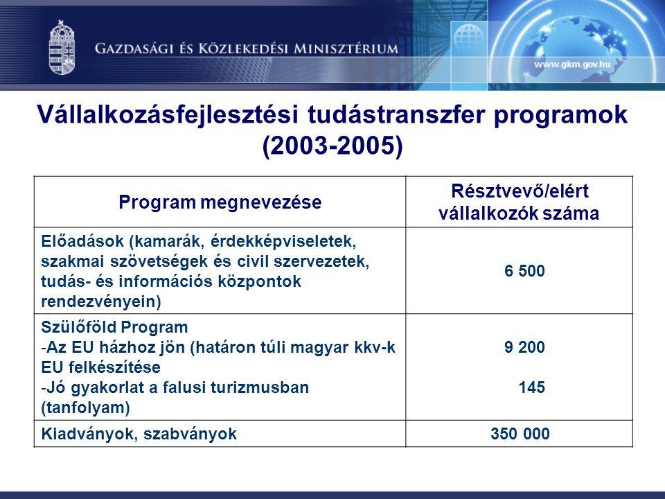Vállalkozásfejlesztési tudástranszfer programok (2003-2005) Program megnevezése Résztvevő/elért vállalkozók száma Előadások (kamarák, érdekképviselete