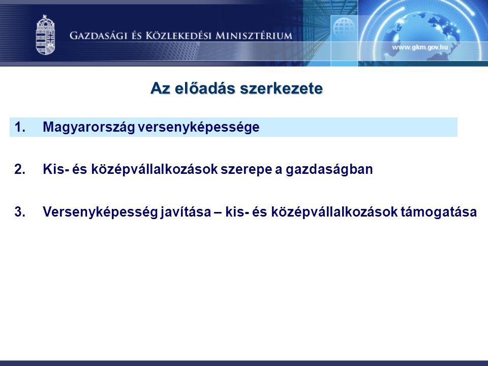 1.Magyarország versenyképessége 2.Kis- és középvállalkozások szerepe a gazdaságban 3.Versenyképesség javítása – kis- és középvállalkozások támogatása