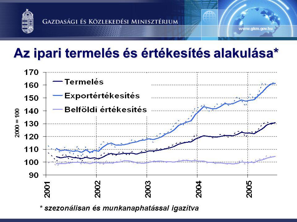 Az ipari termelés és értékesítés alakulása* * szezonálisan és munkanaphatással igazítva