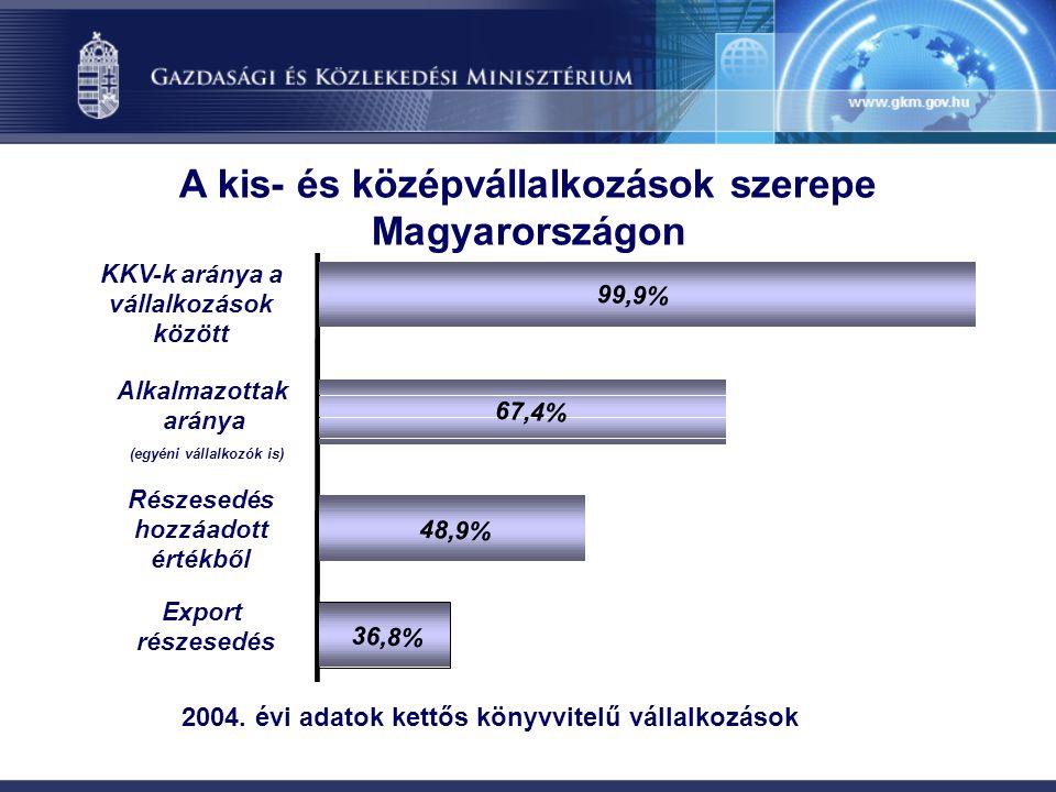 36,8% 48,9% 67,4% Export részesedés Részesedés hozzáadott értékből A kis- és középvállalkozások szerepe Magyarországon 99,9% KKV-k aránya a vállalkozá