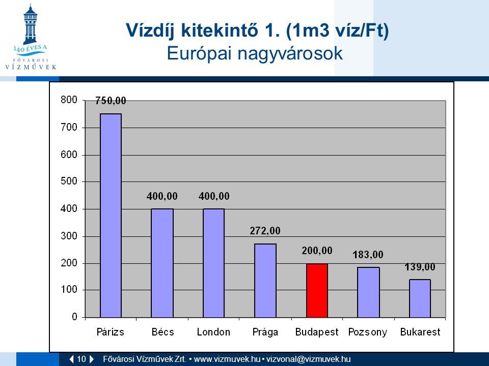 10 Fővárosi Vízművek Zrt. • www.vizmuvek.hu • vizvonal@vizmuvek.hu Vízdíj kitekintő 1. (1m3 víz/Ft) Európai nagyvárosok