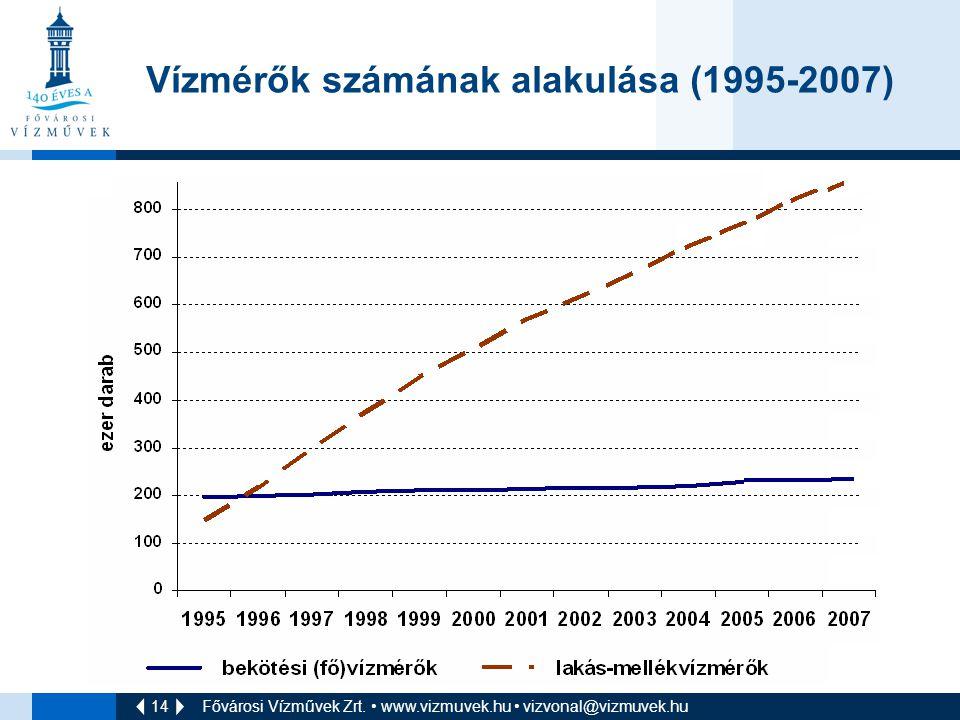 14 Fővárosi Vízművek Zrt. • www.vizmuvek.hu • vizvonal@vizmuvek.hu Vízmérők számának alakulása (1995-2007)