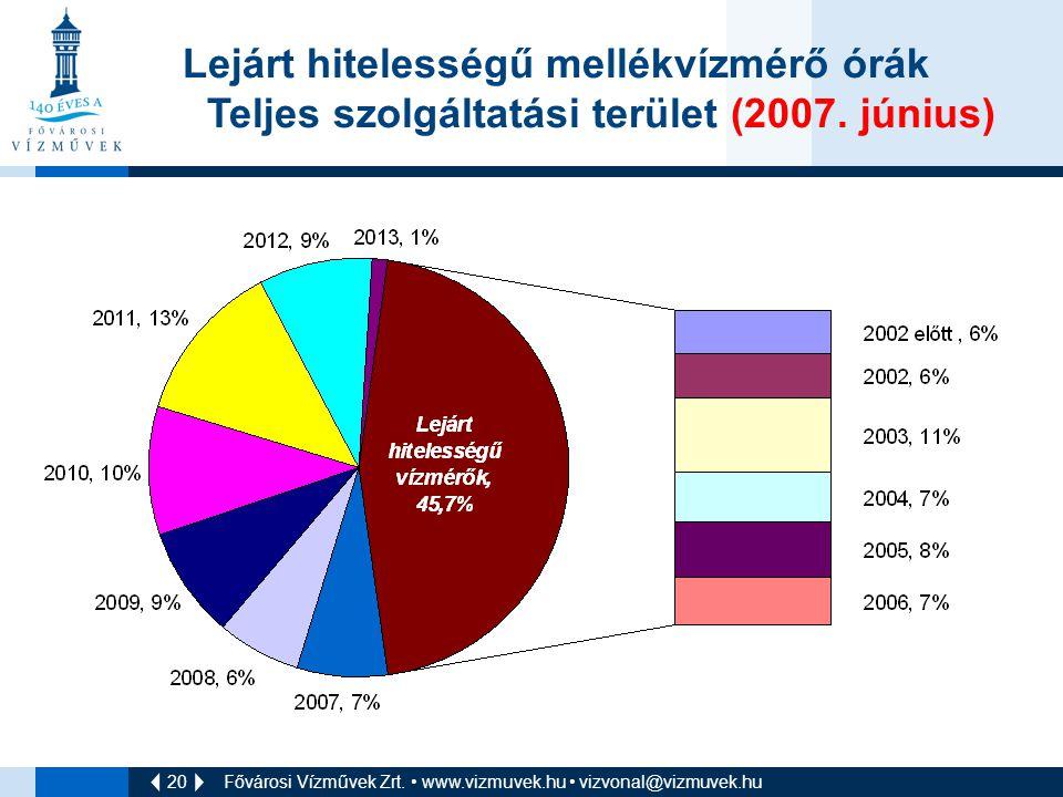 20 Fővárosi Vízművek Zrt. • www.vizmuvek.hu • vizvonal@vizmuvek.hu Lejárt hitelességű mellékvízmérő órák Teljes szolgáltatási terület (2007. június)