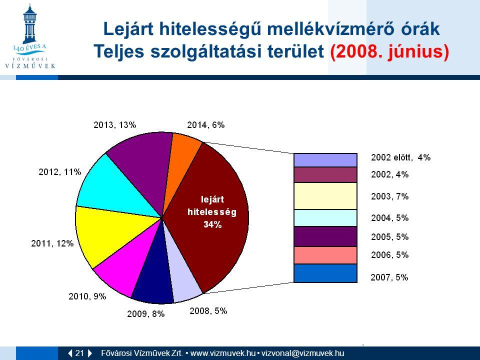 21 Fővárosi Vízművek Zrt. • www.vizmuvek.hu • vizvonal@vizmuvek.hu Lejárt hitelességű mellékvízmérő órák Teljes szolgáltatási terület (2008. június).