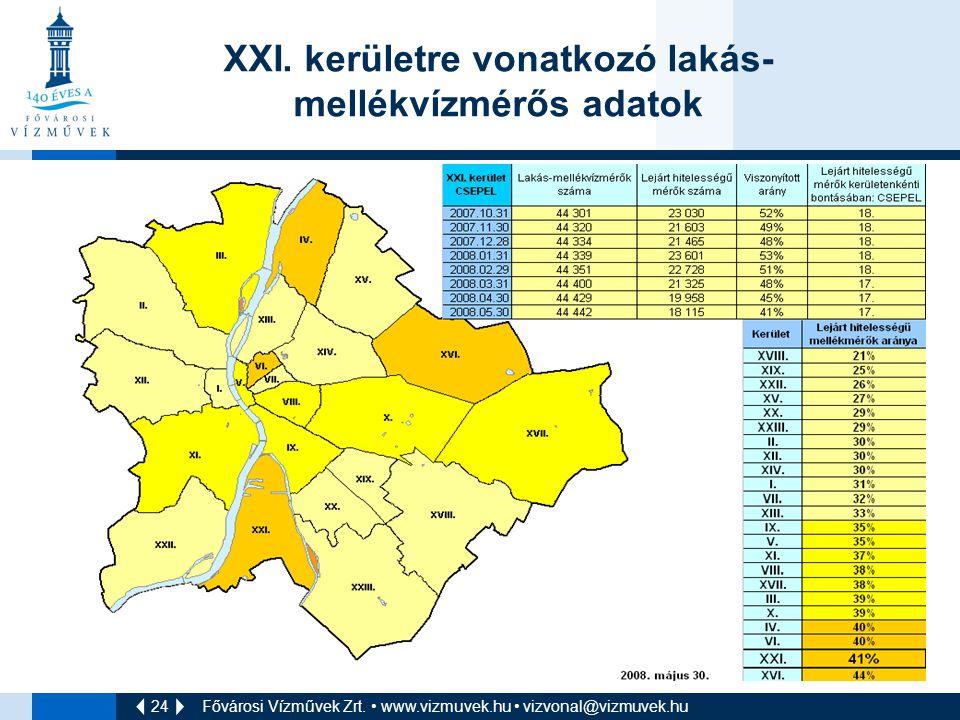 24 Fővárosi Vízművek Zrt. • www.vizmuvek.hu • vizvonal@vizmuvek.hu XXI. kerületre vonatkozó lakás- mellékvízmérős adatok