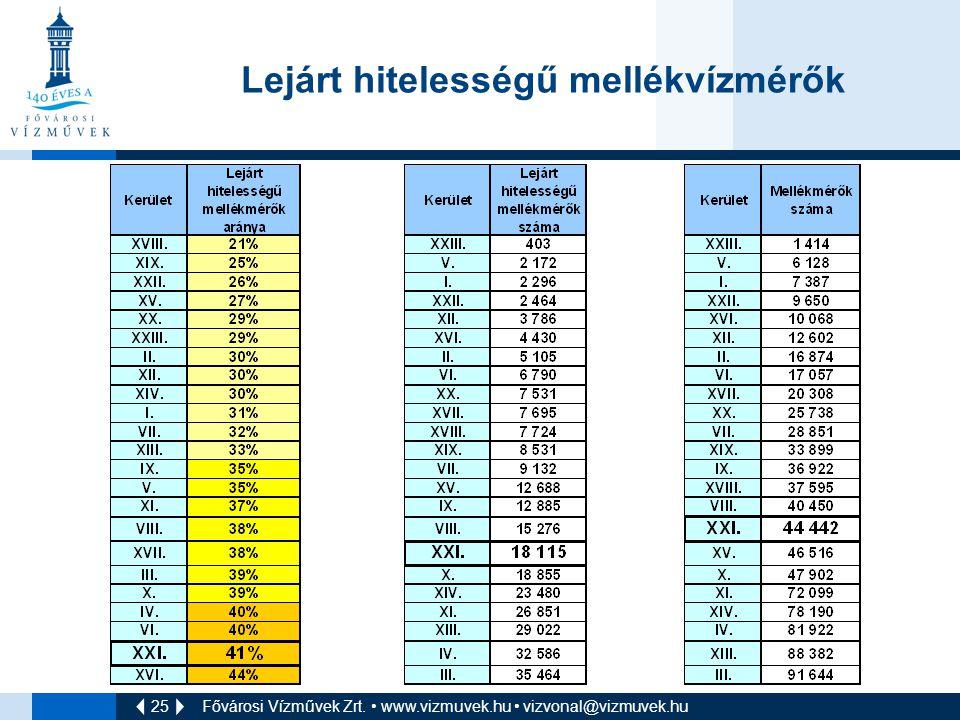 25 Fővárosi Vízművek Zrt. • www.vizmuvek.hu • vizvonal@vizmuvek.hu Lejárt hitelességű mellékvízmérők