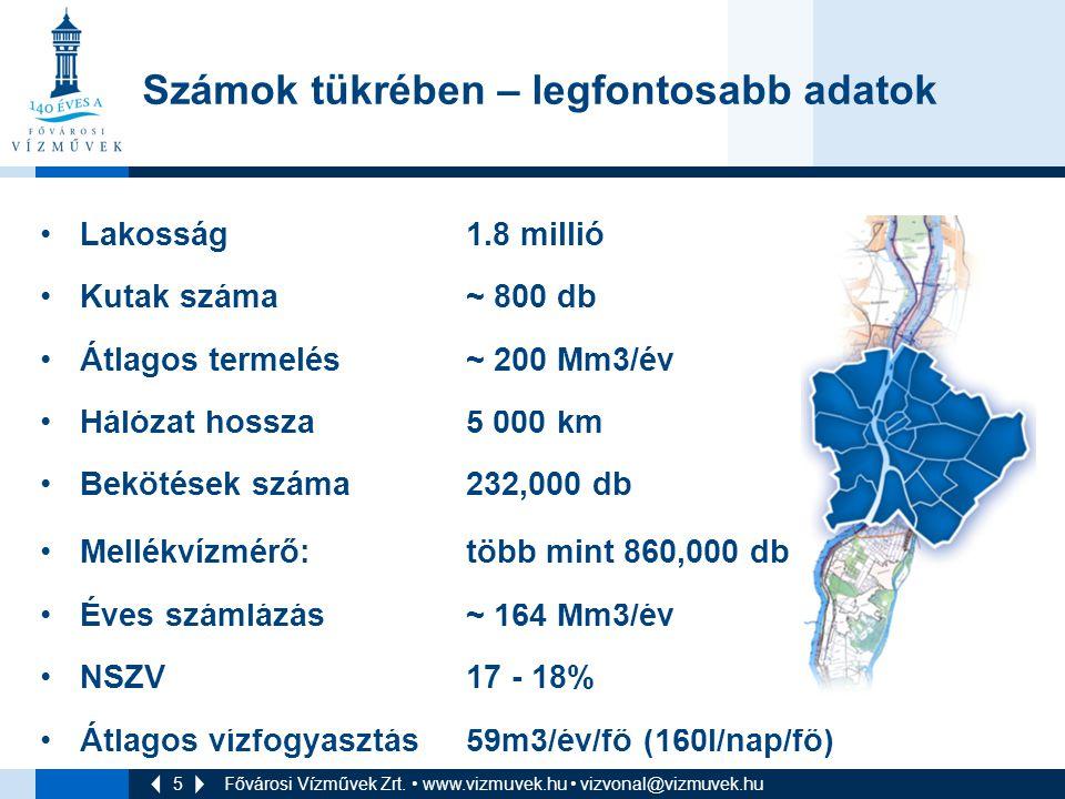5 Fővárosi Vízművek Zrt. • www.vizmuvek.hu • vizvonal@vizmuvek.hu •Lakosság 1.8 millió •Kutak száma ~ 800 db •Átlagos termelés ~ 200 Mm3/év •Hálózat h