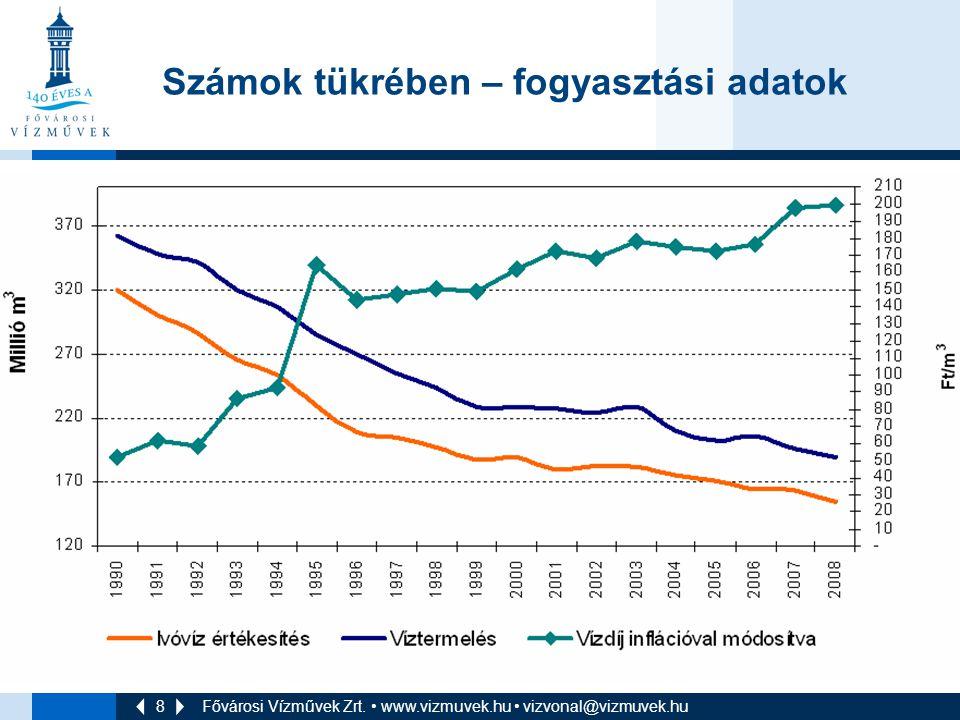 8 Fővárosi Vízművek Zrt. • www.vizmuvek.hu • vizvonal@vizmuvek.hu Számok tükrében – fogyasztási adatok