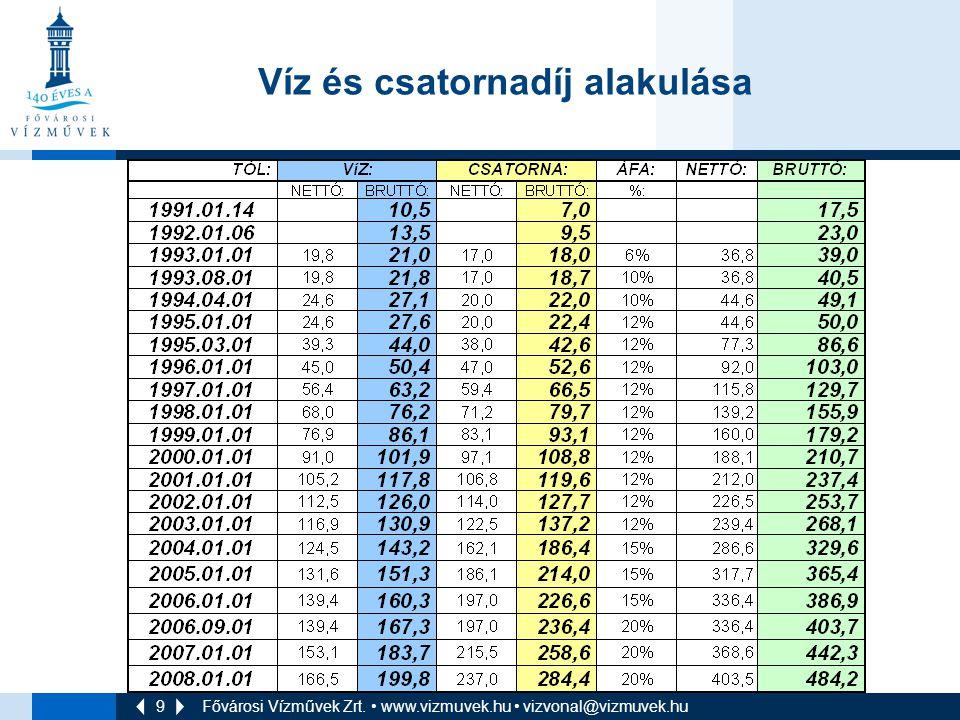 9 Fővárosi Vízművek Zrt. • www.vizmuvek.hu • vizvonal@vizmuvek.hu Víz és csatornadíj alakulása