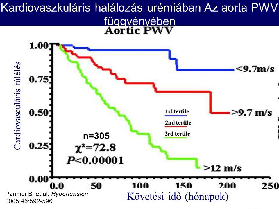 Pannier, B. et al. Hypertension 2005;45:592- 596 Kardiovaszkuláris halálozás urémiában Az aorta PWV függvényében Pannier B. et al. Hypertension 2005;4
