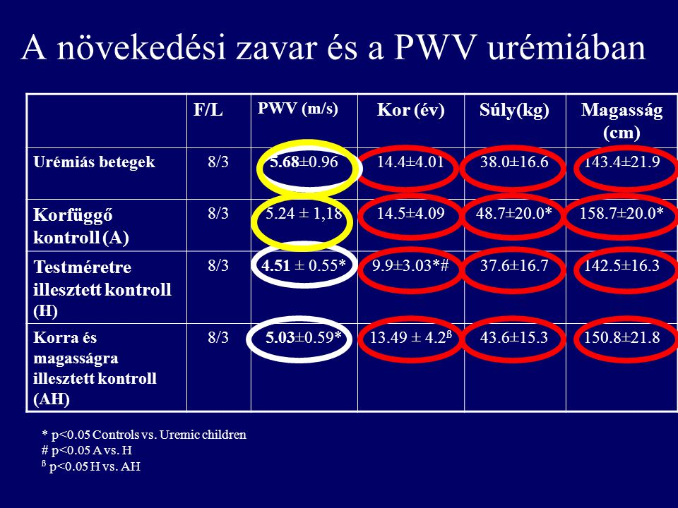 A növekedési zavar és a PWV urémiában F/L PWV (m/s) Kor (év)Súly(kg)Magasság (cm) Urémiás betegek8/35.68±0.9614.4±4.0138.0±16.6143.4±21.9 Korfüggő kon