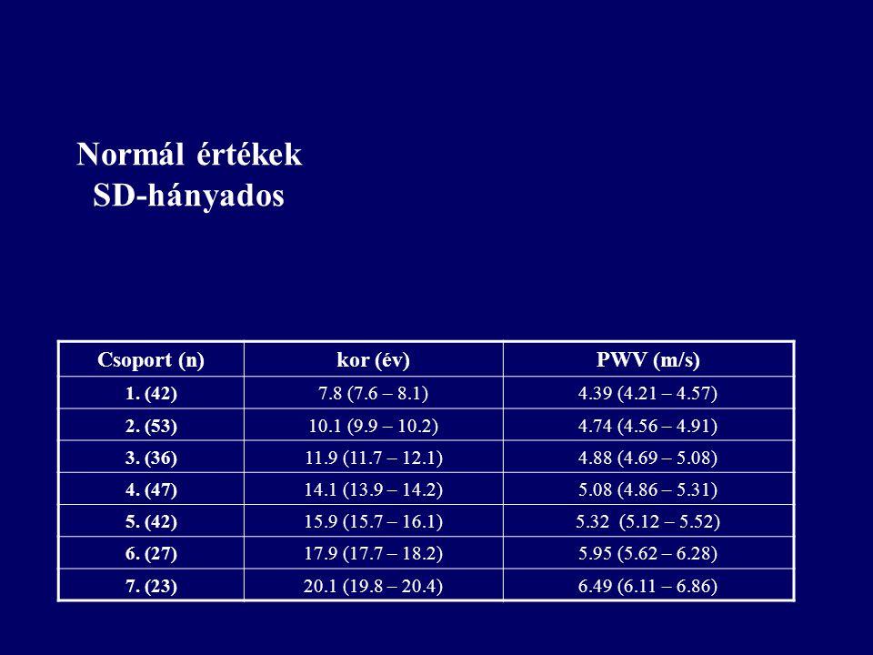 Normál értékek SD-hányados Csoport (n)kor (év)PWV (m/s) 1. (42)7.8 (7.6 – 8.1)4.39 (4.21 – 4.57) 2. (53)10.1 (9.9 – 10.2)4.74 (4.56 – 4.91) 3. (36)11.