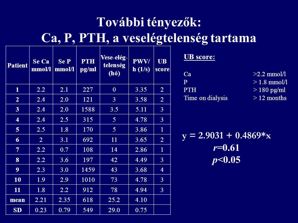 További tényezők: Ca, P, PTH, a veselégtelenség tartama Patient Se Ca mmol/l Se P mmol/l PTH pg/ml Vese-elég- telenség (hó) PWV/ h (1/s) UB score 12.2