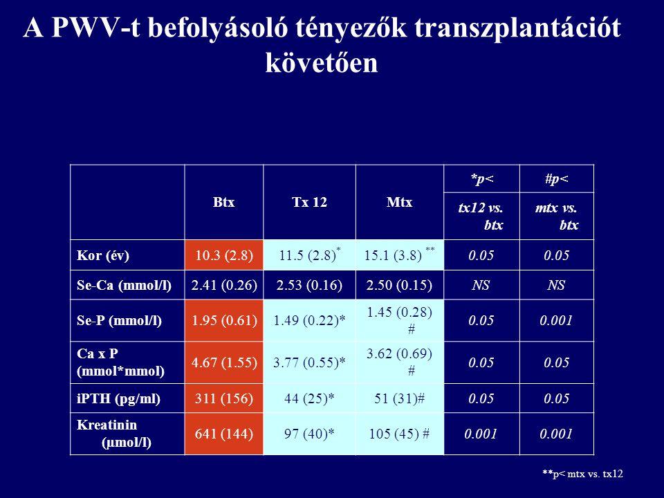 A PWV-t befolyásoló tényezők transzplantációt követően BtxTx 12Mtx *p<#p< tx12 vs. btx mtx vs. btx Kor (év)10.3 (2.8)11.5 (2.8) * 15.1 (3.8) ** 0.05 S