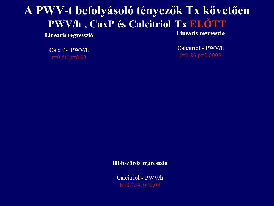 A PWV-t befolyásoló tényezők Tx követően PWV/h, CaxP és Calcitriol Tx ELŐTT Linearis regresszio Calcitriol - PWV/h r=0.83 p=0.0009 többszörös regressz
